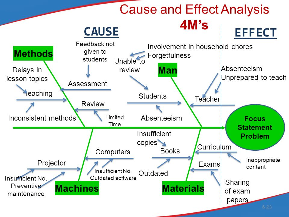 analysis cause effect essay Planning and drafting the cause-and-effect cite the textual evidence that most strongly supports an analysis provide copies of the cause-and-effect essay.