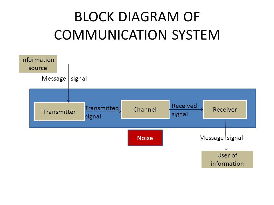 communication systems (5marks) ppt video online download xilinx fpga block diagrams  microwave com…