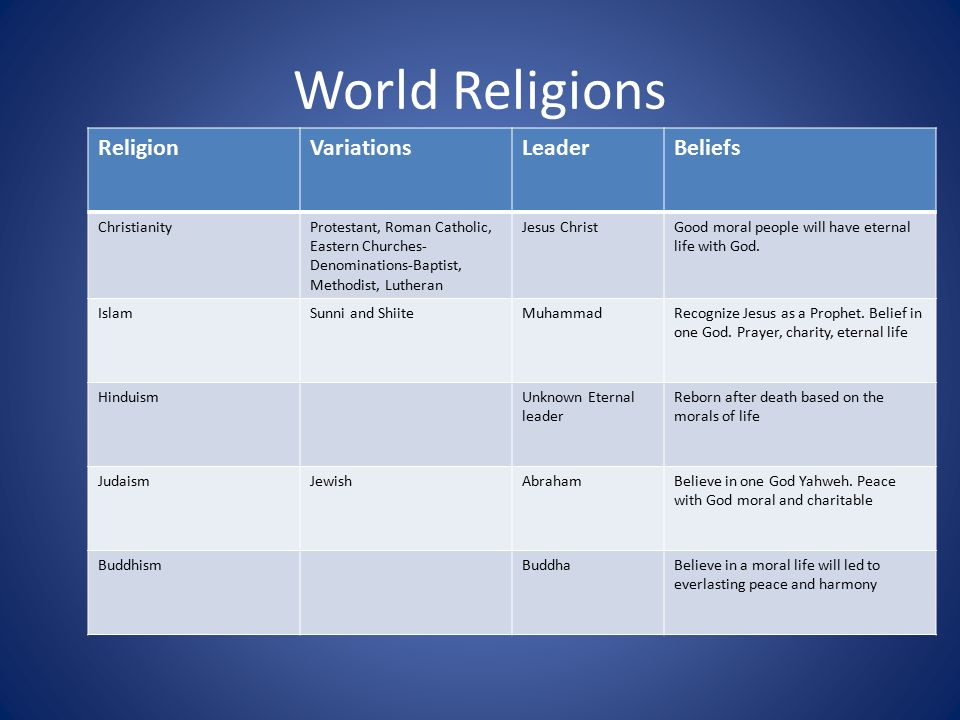 a comparison of the rituals moral laws and beliefs of buddhism and christianity Even among those who were not raised as evangelical christians,  buddhists ( 2%), orthodox christians (2%) or in a traditional, animist  among those raised  outside of protestantism, differences in childhood religion tend to reflect the   issues when those issues conflict with moral and biblical principles.