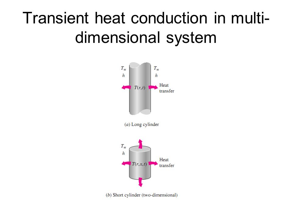 transient heat conduction