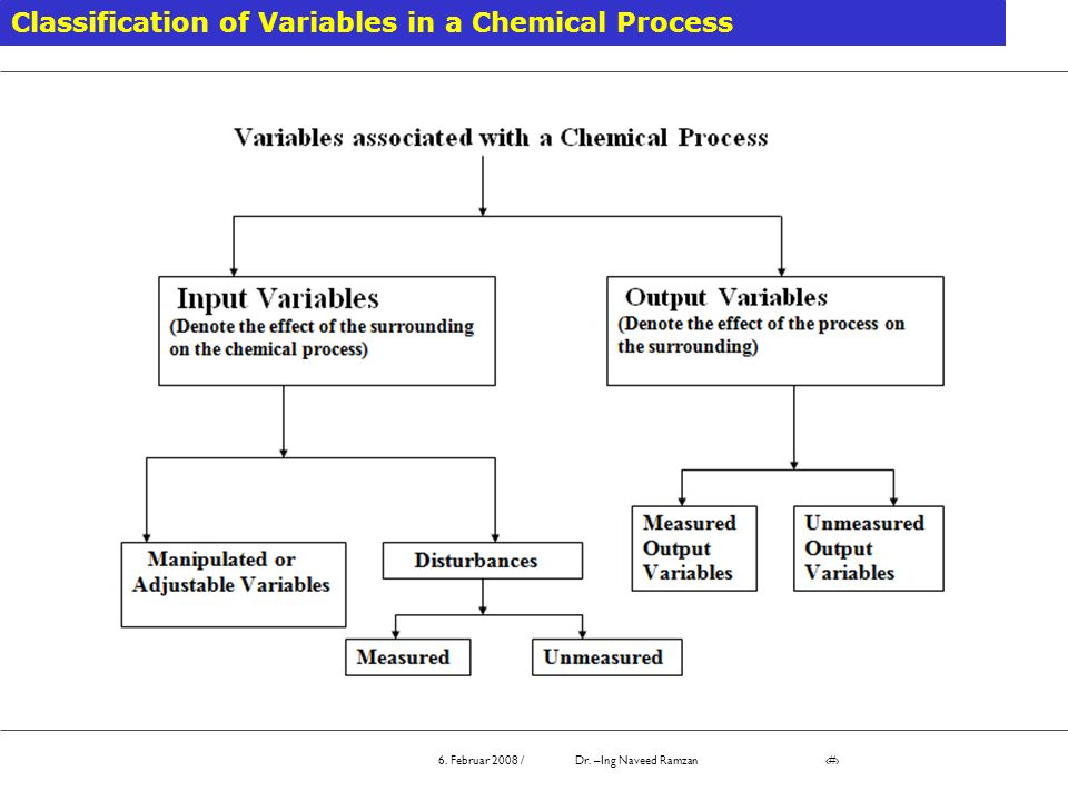 Classification of Variables in a Chemical Process