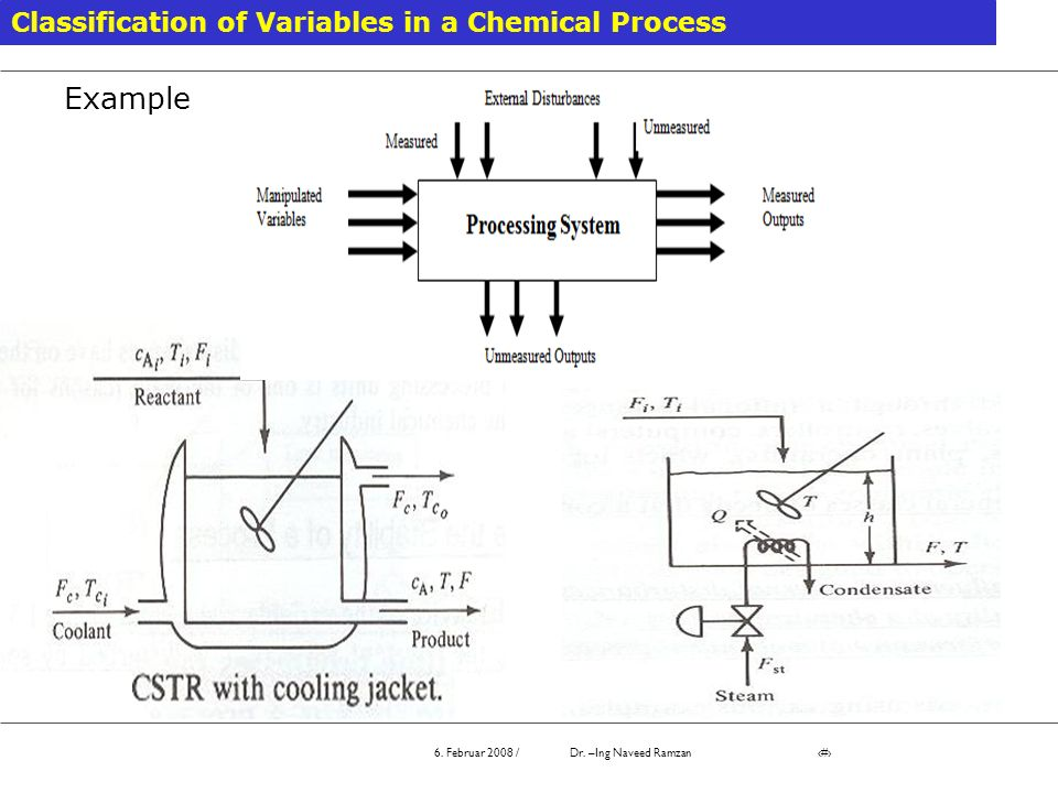 Example Classification of Variables in a Chemical Process