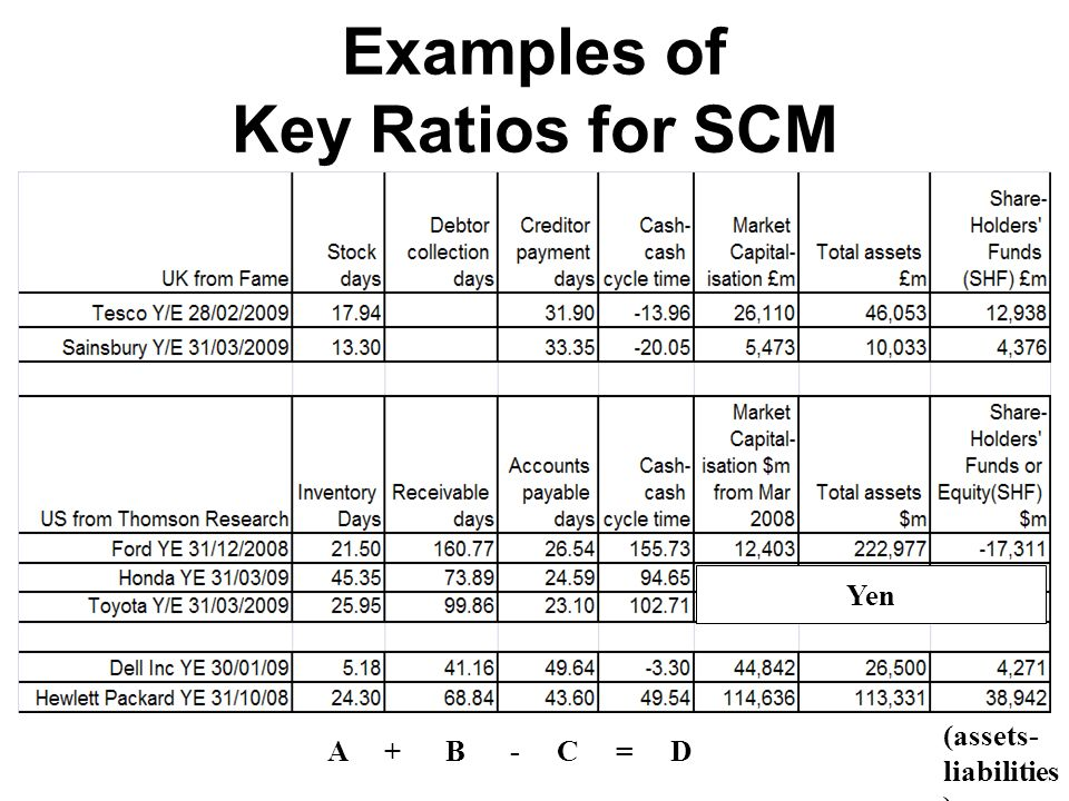 10 key ratio 2010-3-15  a ratio is a way of comparing two or  we can simplify it by dividing both numbers by 10 and then by 5 to get 5  key point a ratio.