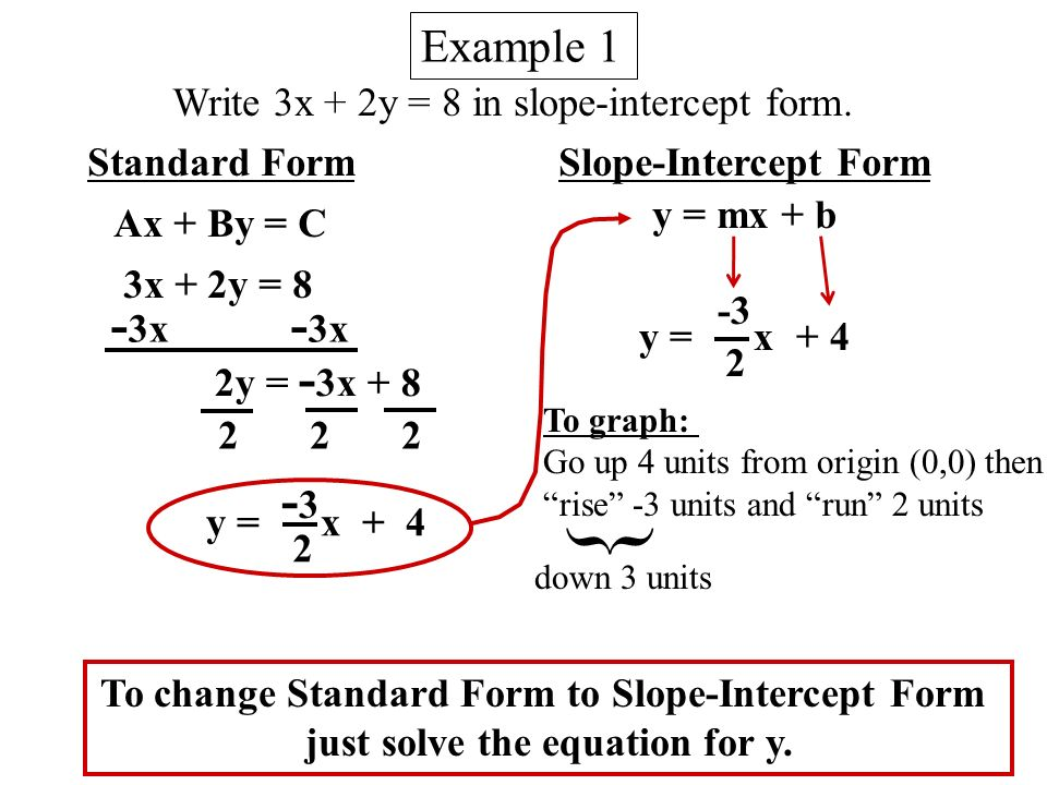 write in slope intercept form Note: when you're learning about linear equations, you're bound to run into the point-slope form of a line this form is quite useful in creating an equation of a line if you're given the slope and a point on the line.