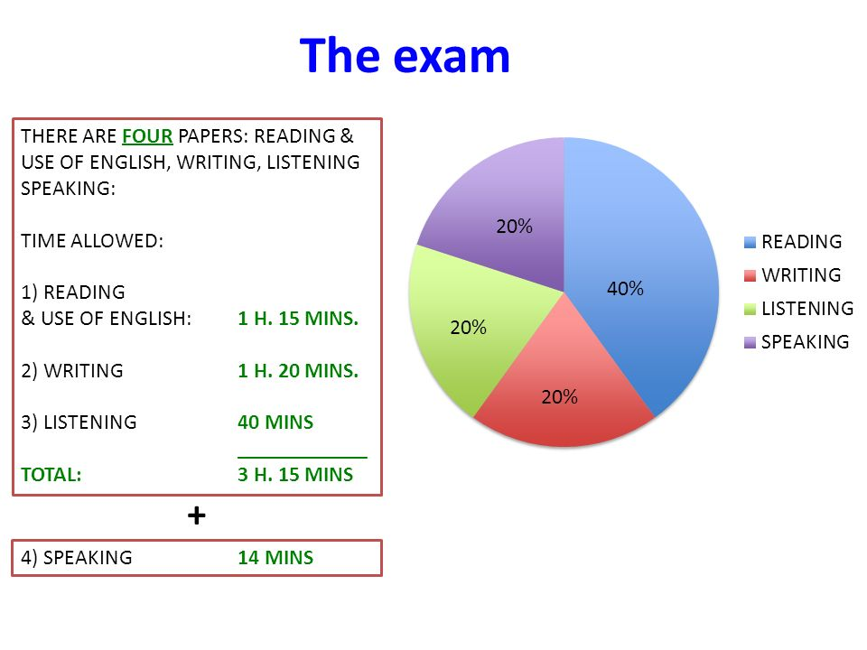 The Exam THERE ARE FOUR PAPERS READING USE OF ENGLISH WRITING LISTENING SPEAKING TIME ALLOWED 1 READING USE OF ENGLISH 1 H 15 MINS 2 WRITING 1