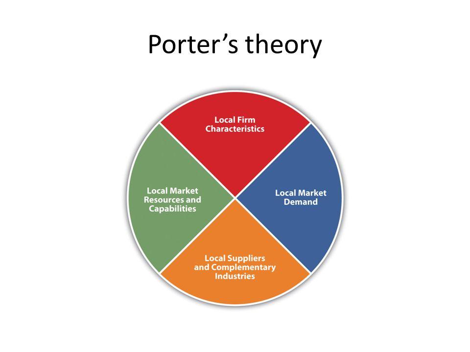 International trade ulvi vaarja ppt video online download - Porter s model of competitive advantage ...