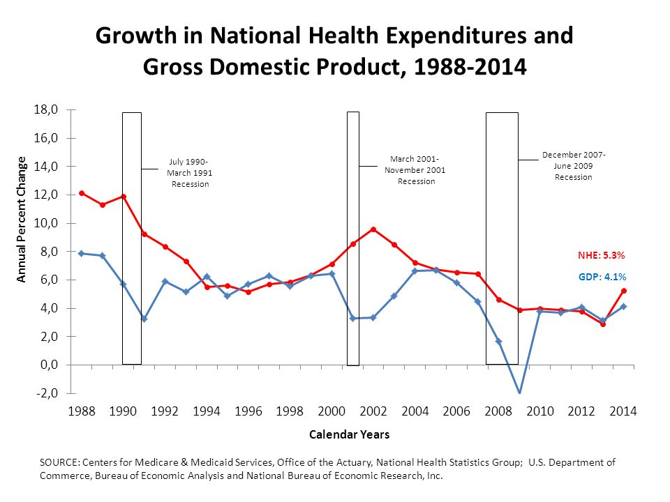 The national health expenditure accounts team ppt video - Bureau of economic analysis us department of commerce ...