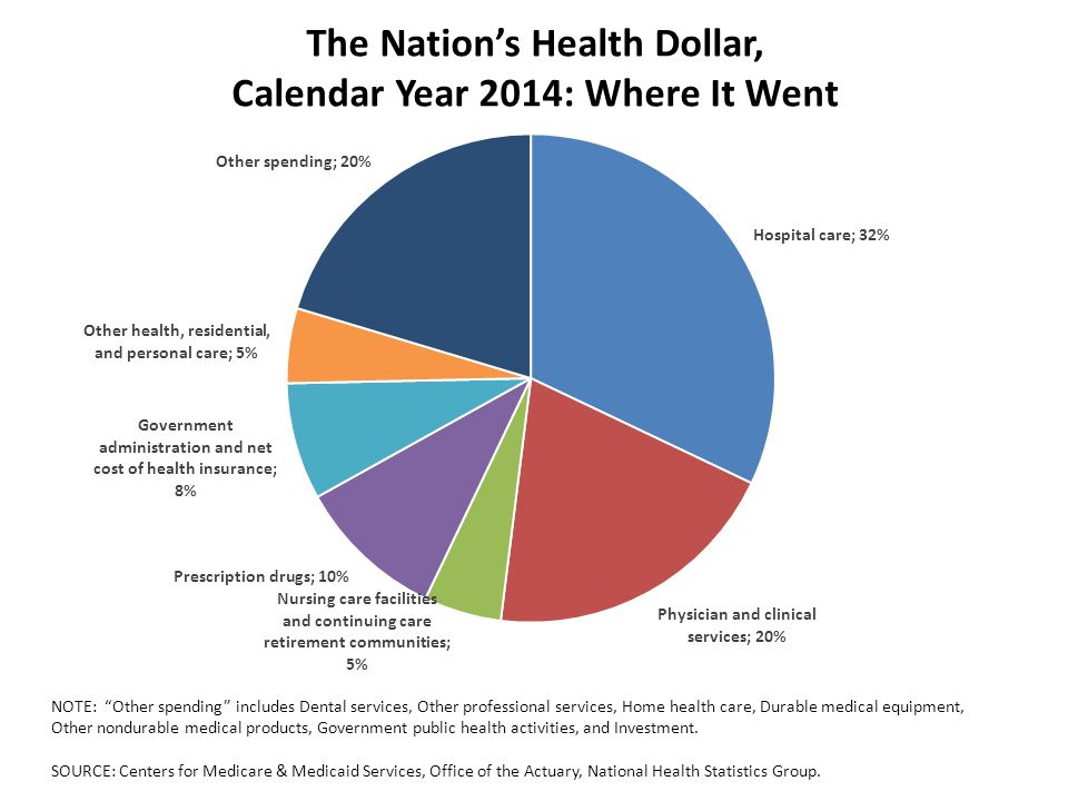 Calendar Year Health Insurance : The national health expenditure accounts team ppt video