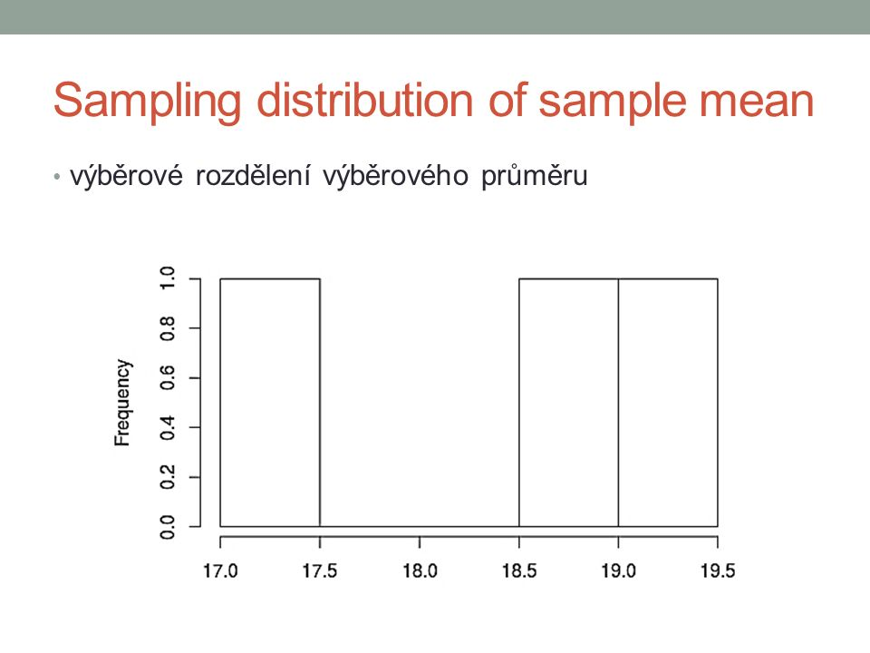 how to calculate the mean of the sampling distribution