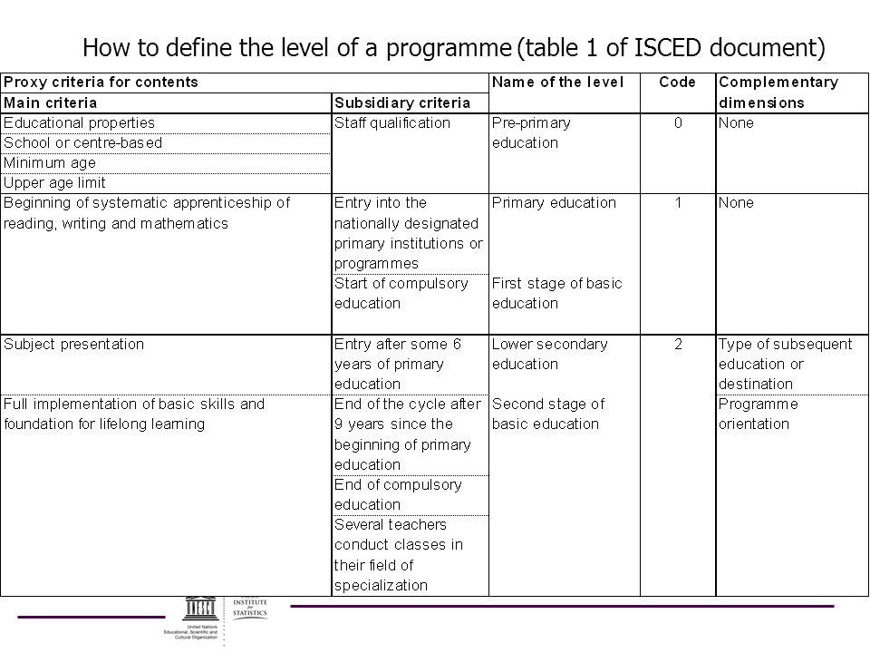 How to define the level of a programme (table 1 of ISCED document)