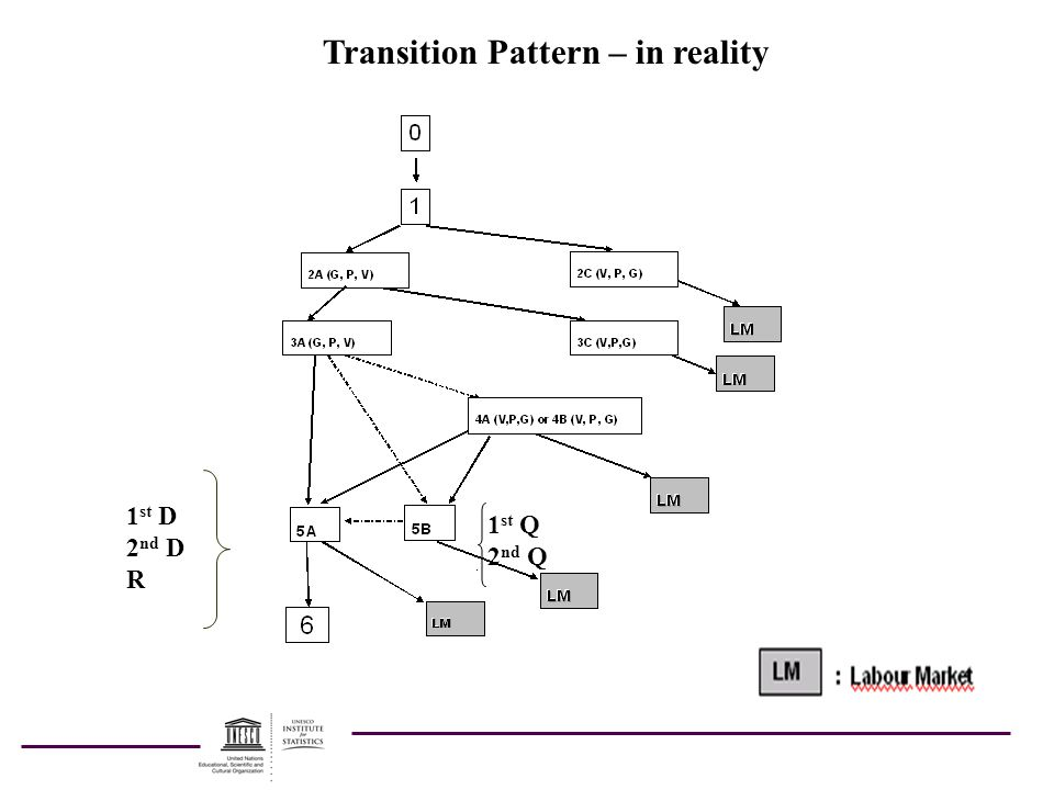 Transition Pattern – in reality