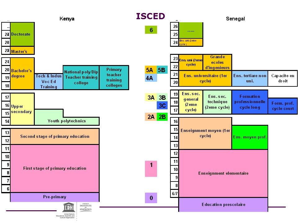 ISCED Leave or delete – Use to review ISCED criteria by level (if it is for training) OR.