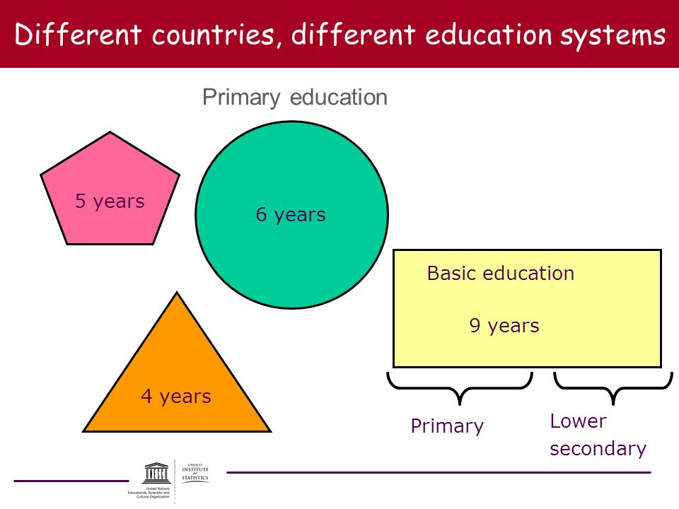Different countries, different education systems