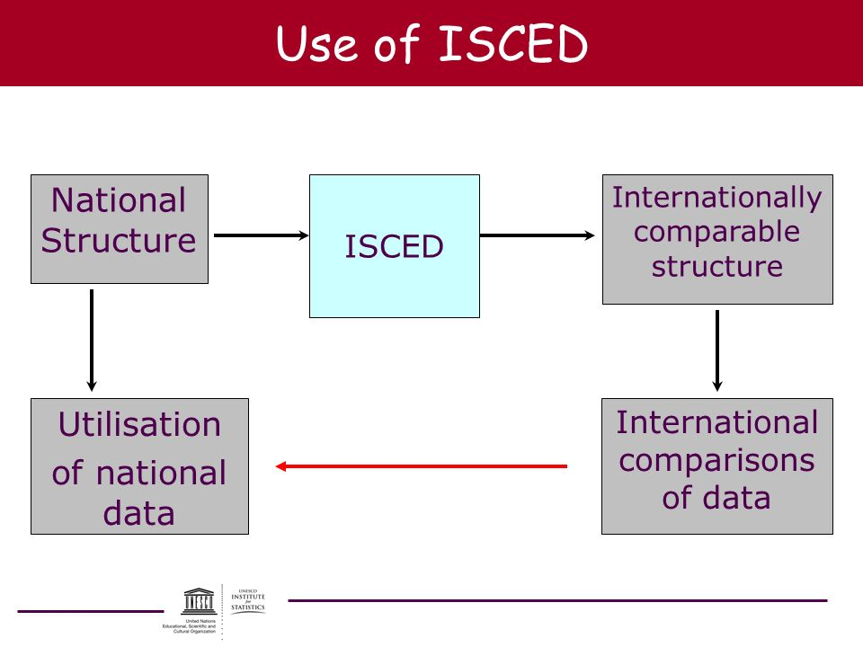 Use of ISCED National Structure Utilisation of national data ISCED