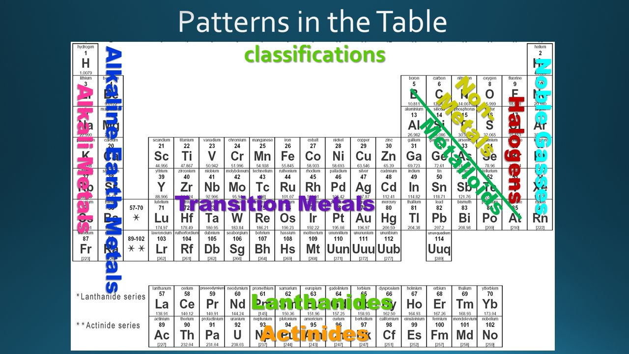Organizing the elements ppt download classifications alkaline earth metals noble gasses alkali metals gamestrikefo Choice Image