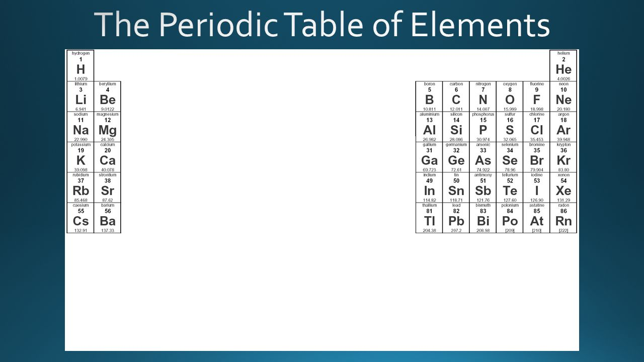 Organizing the elements ppt download your periodic table 3 the gamestrikefo Gallery
