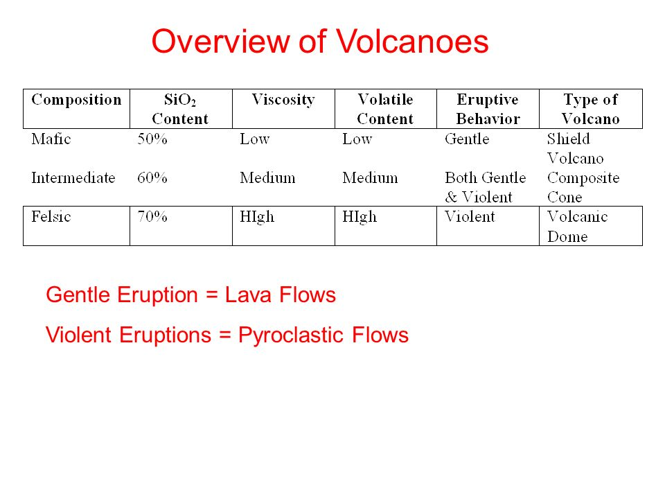 an overview of volcanoes Volcanoes of the world was a book that was published in three editions in 1981 overview of previous summaries the introduction in the second edition.