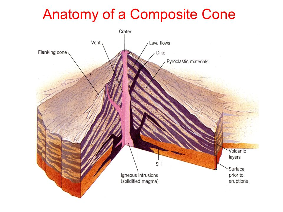 Overview of volcanoes gentle eruption lava flows ppt video 9 anatomy ccuart Image collections