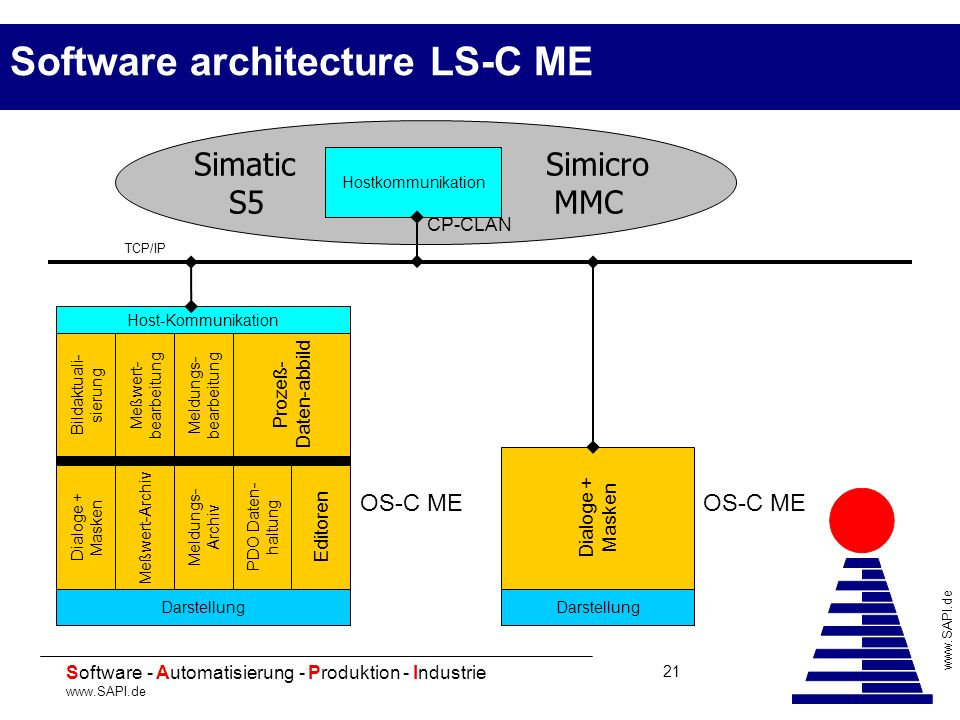 Software architecture LS-C ME
