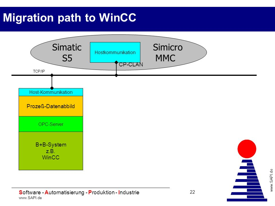 Migration path to WinCC