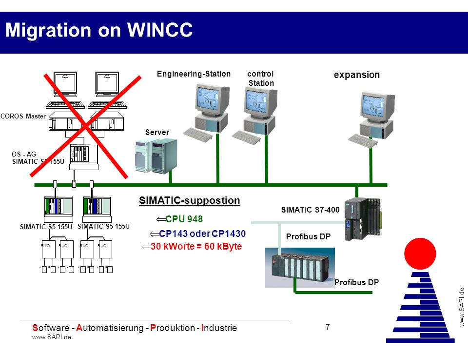Migration on WINCC SIMATIC-suppostion expansion CPU 948