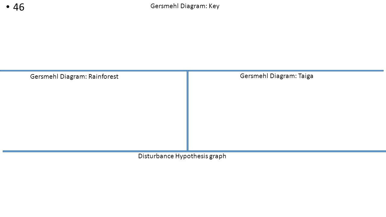 Biozone none textbook none ppt video online download 46 gersmehl diagram key gersmehl diagram rainforest ccuart Gallery