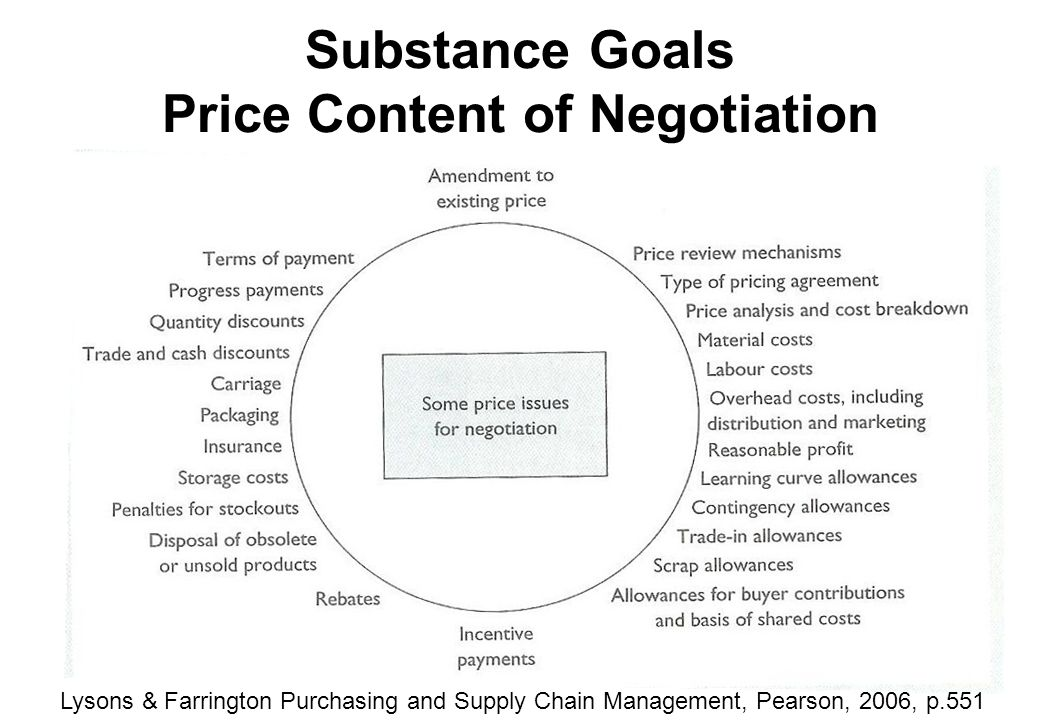 supply chain negotiation Supply chain managers are under increased pressure to reduce the cost of operational, medical and surgical supplies at their facilities, making successful negotiating a necessity.