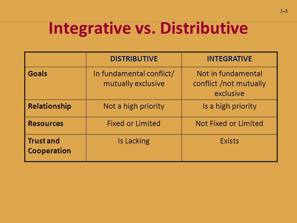 distributive vs integrative bargaining Mediation is a facilitated negotiation between parties that are unable to resolve a dispute without help most negotiations are a mixed motive exchange comprised of competition (or distributive negotiation or bargaining) and cooperation (or integrative negotiation or bargaining).