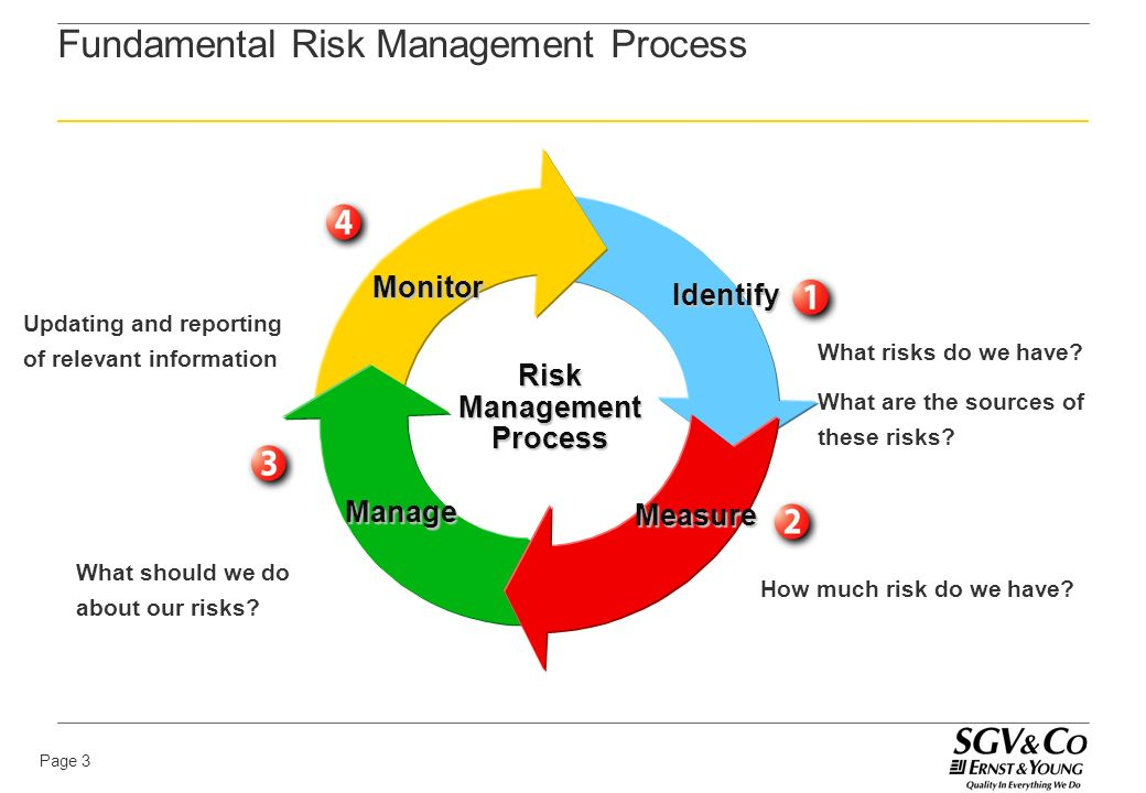 identifying risks and procedure of risk modelling Figure 22 detailed risk identification model managing and improving tax compliance officials of an effective process for managing tax compliance risks.