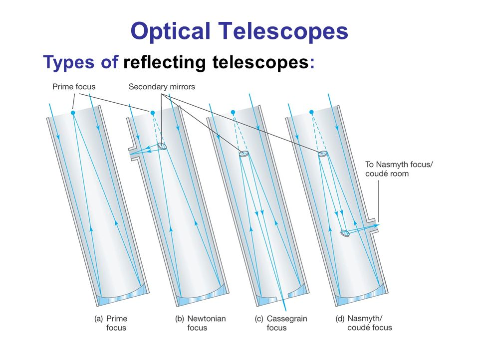 the types of optical telescopes More about telescope optical tube assemblies orion telescopes sells a variety of telescope optical tube assemblies (otas) for those who already own a suitable telescope mount or camera tripod.