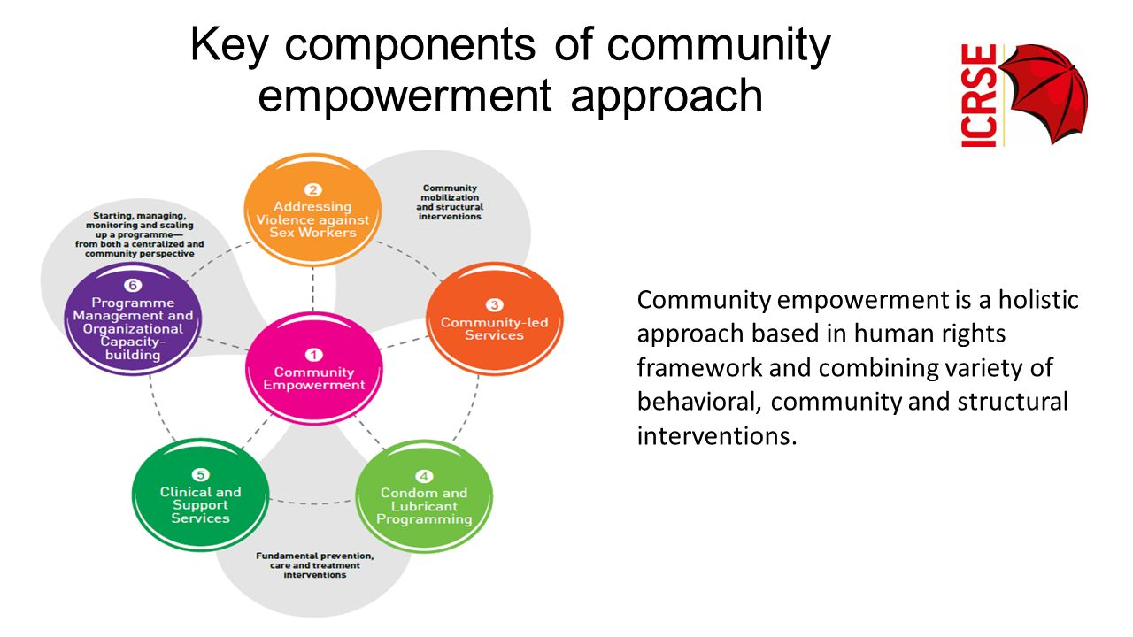 Key components of community empowerment approach