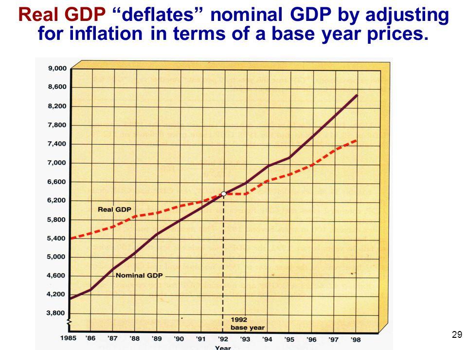 real gdp vs nominal gdp pdf