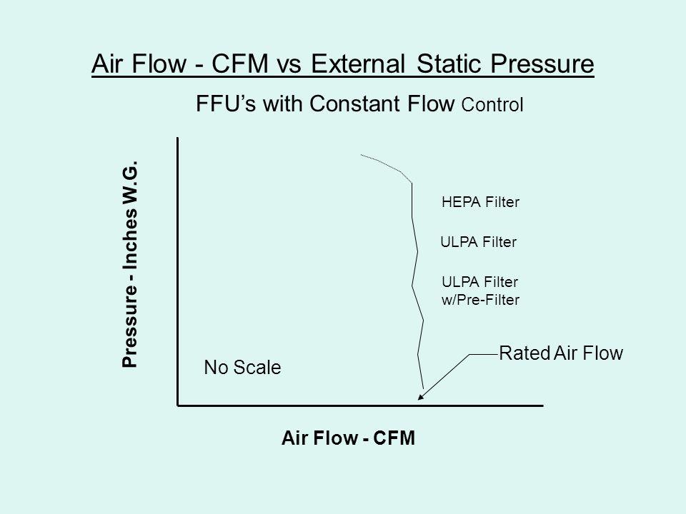 Pressure Vs Cfm Fan : Testing fan filter units ppt video online download