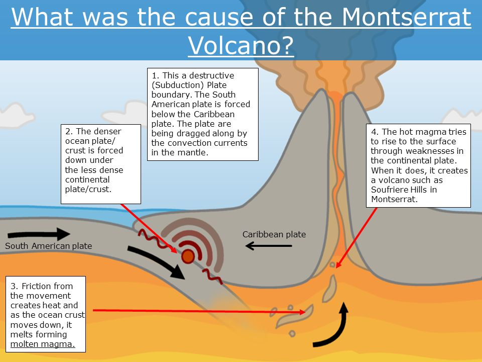 Montserrat building a case study ppt video online download what was the cause of the montserrat volcano ccuart Image collections