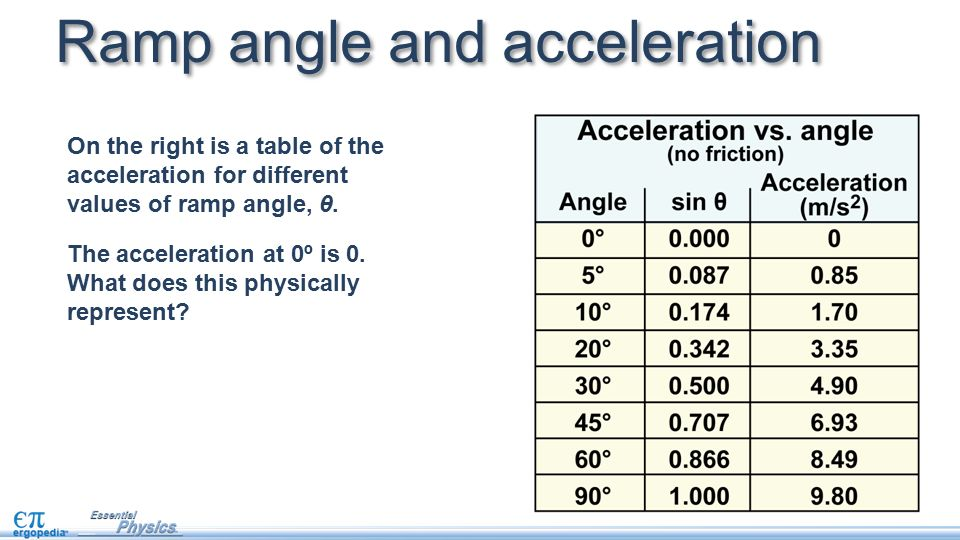 relationship between acceleration and angle of slope