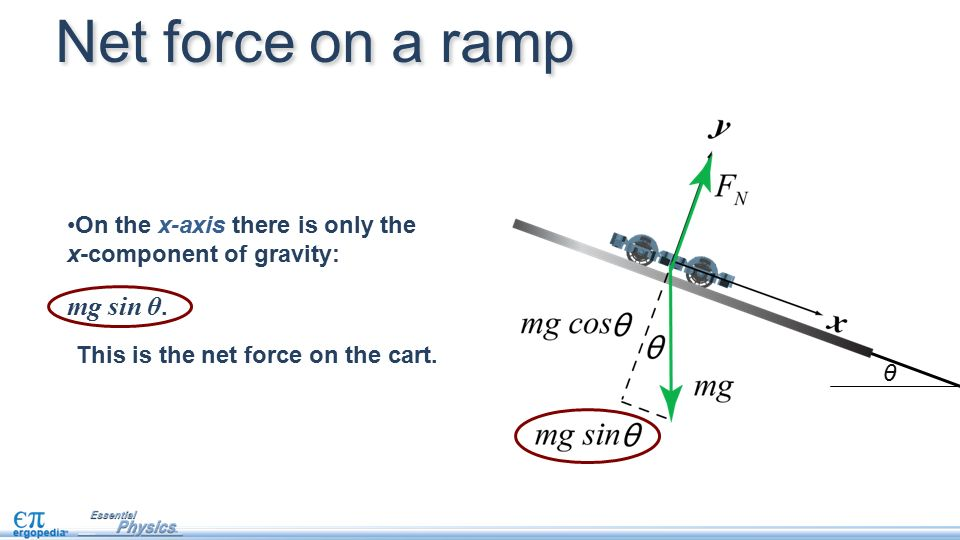 how to find net force with acceleration
