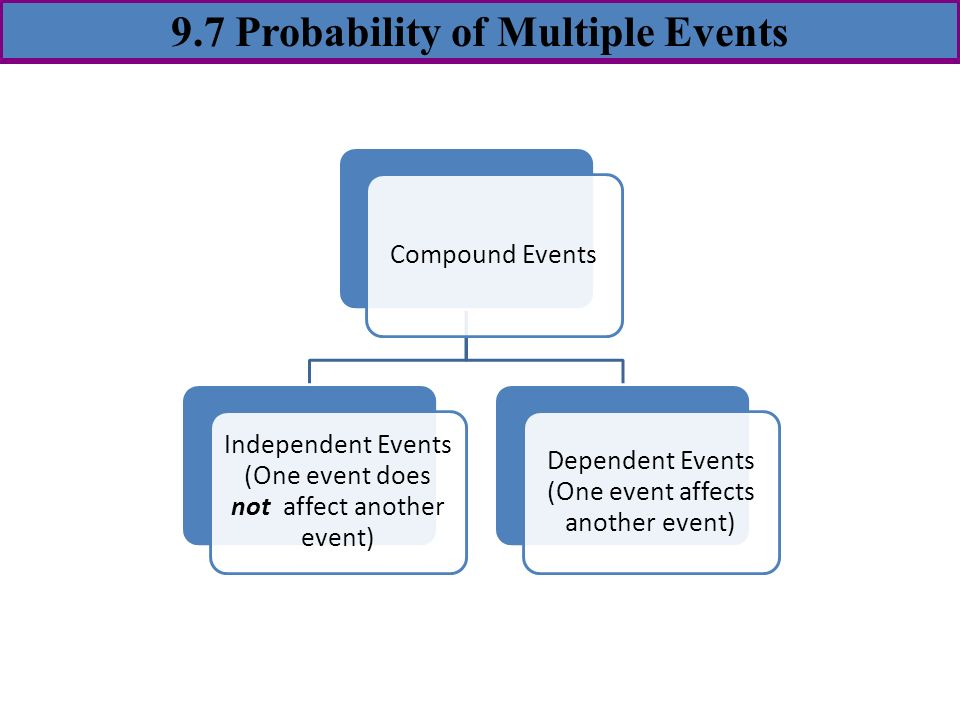1.6 Probability9.7 Probability of Multiple Events - ppt video ...