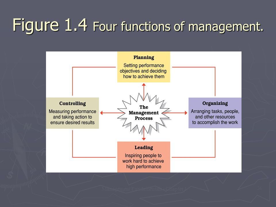 Figure 1.4 Four functions of management.
