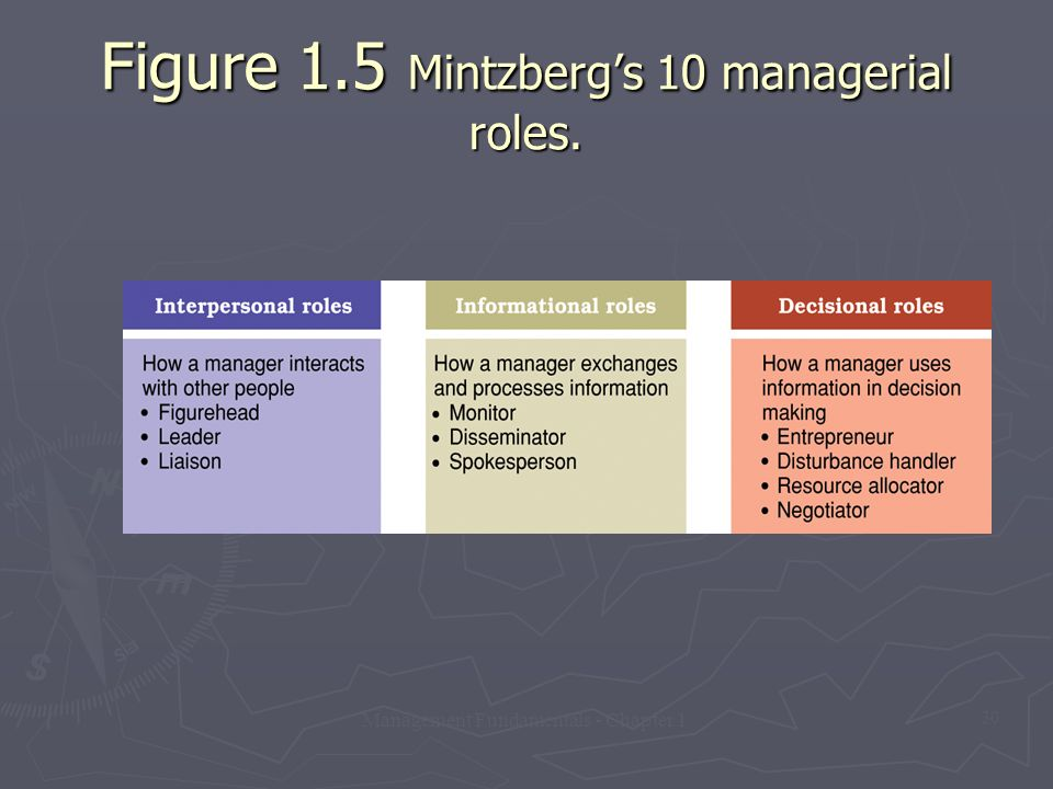 Figure 1.5 Mintzberg's 10 managerial roles.