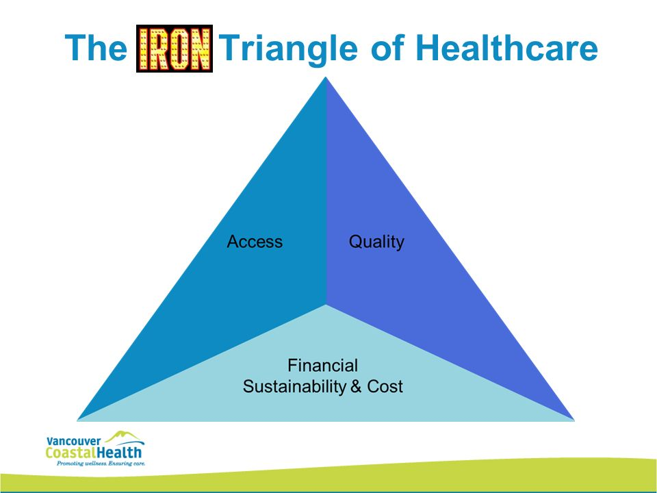 Triangle of healthcare