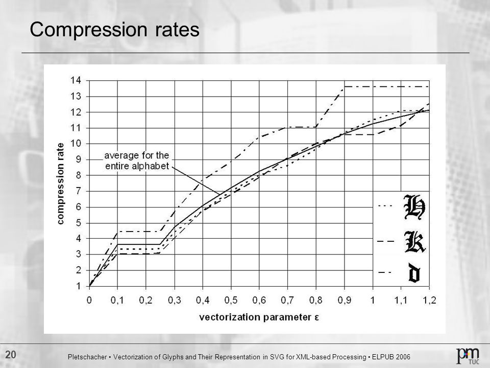 Compression rates Pletschacher • Vectorization of Glyphs and Their Representation in SVG for XML‑based Processing • ELPUB 2006.