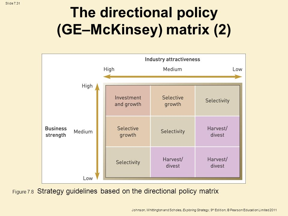 directional policy matrix in sony Apple's generic strategy (porter's model) and intensive growth strategies ensure  the company's success this case study & analysis shows.