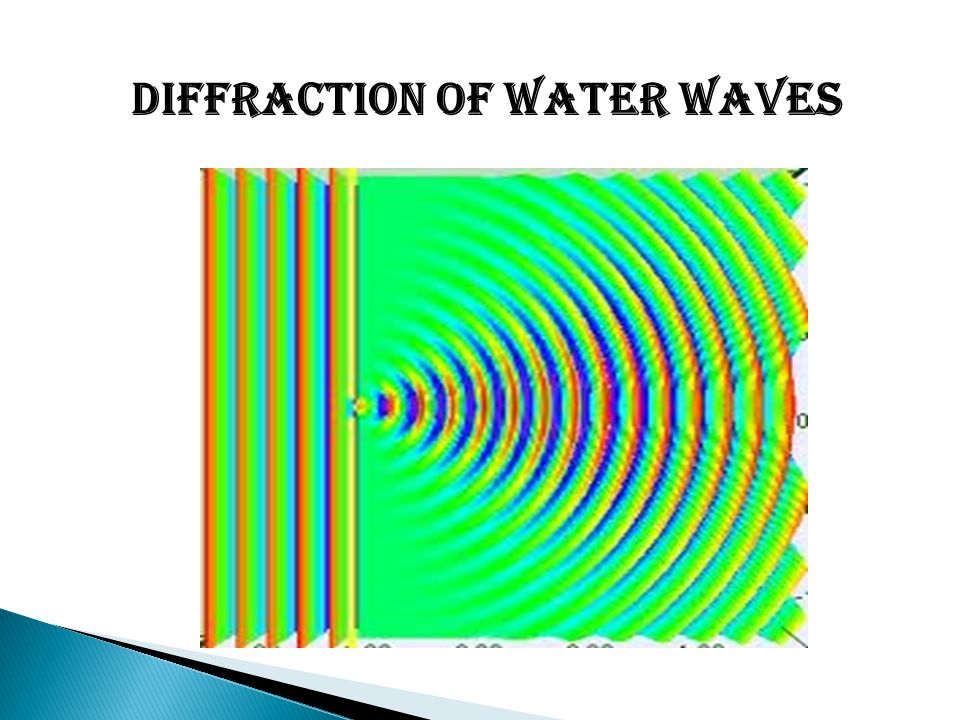 properties of water waves What are the properties of a wave the first property is the type of wave - mechanical (string waves, water waves, acoustic etc), electromagnetic (light.