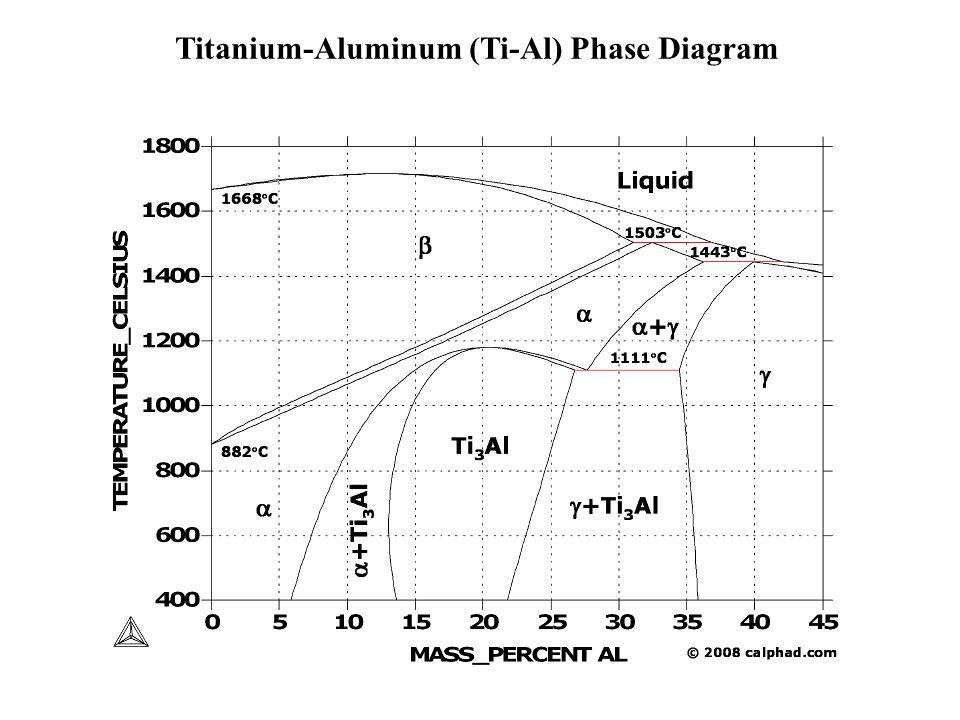 Ti Al V    Phase       Diagram      PulseCode
