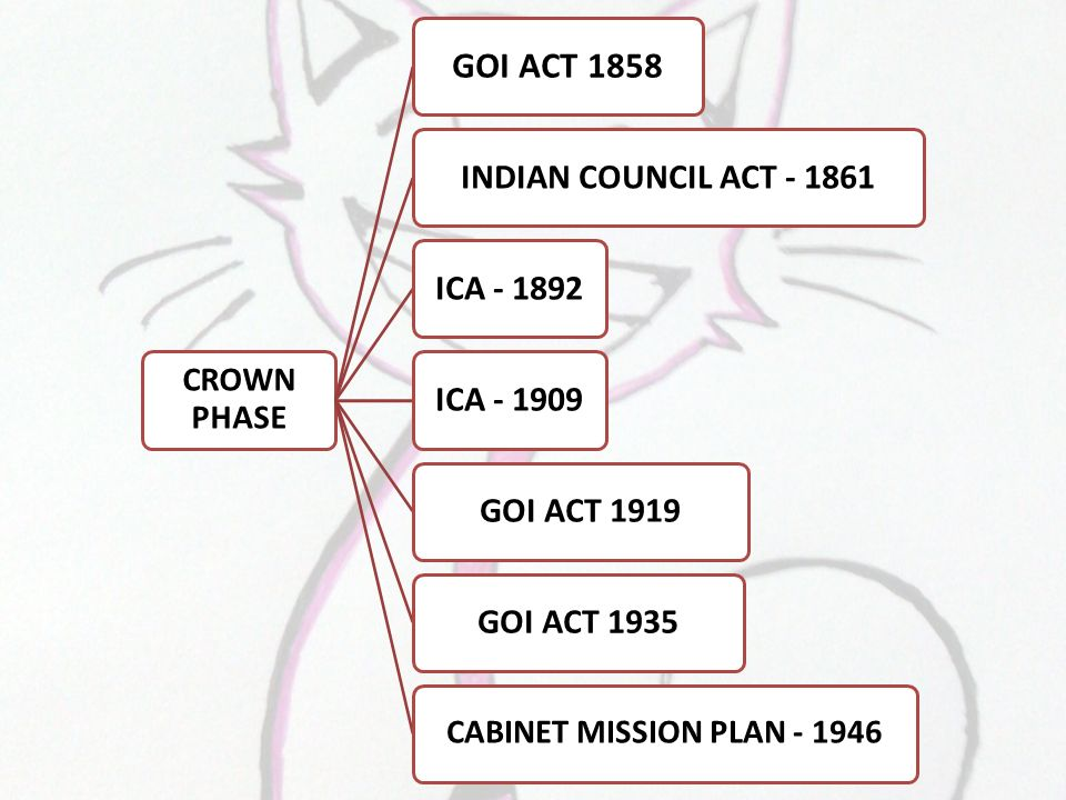 indian council act 1 indian nursing council act - 1947 the indian nursing council act, 1947 act no of year: act no 48 of 1947 enactment date: [31st december, 1947.