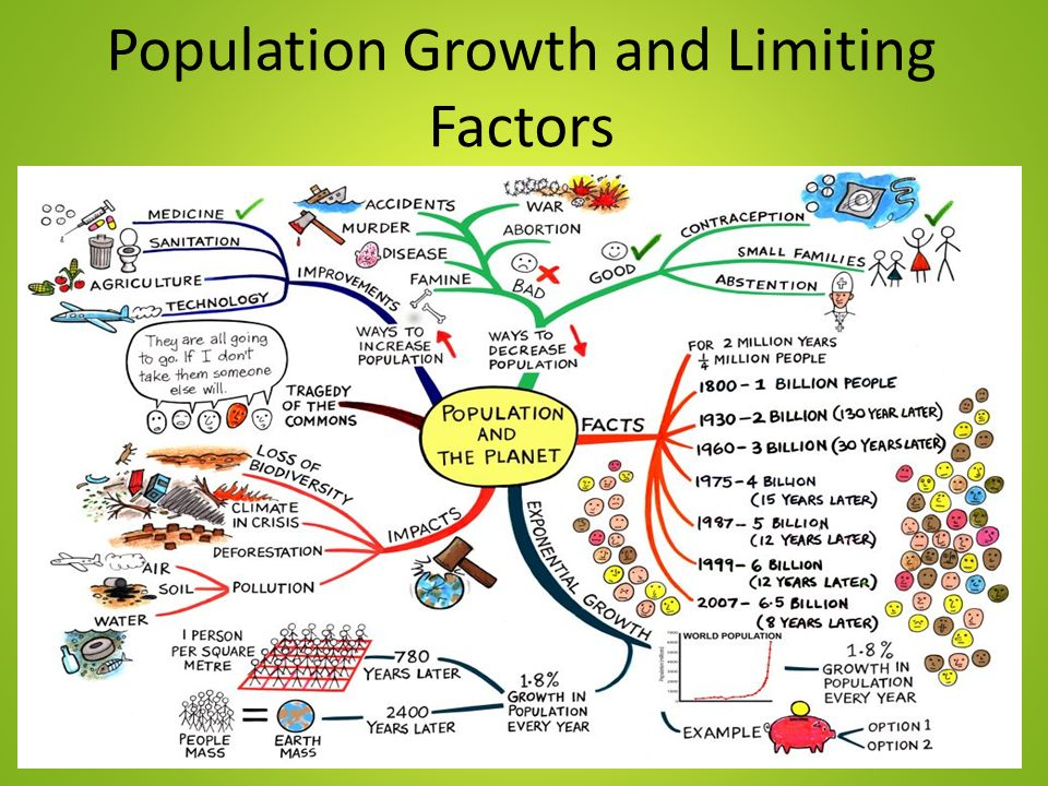 Population+Growth+and+Limiting+Factors.jpg