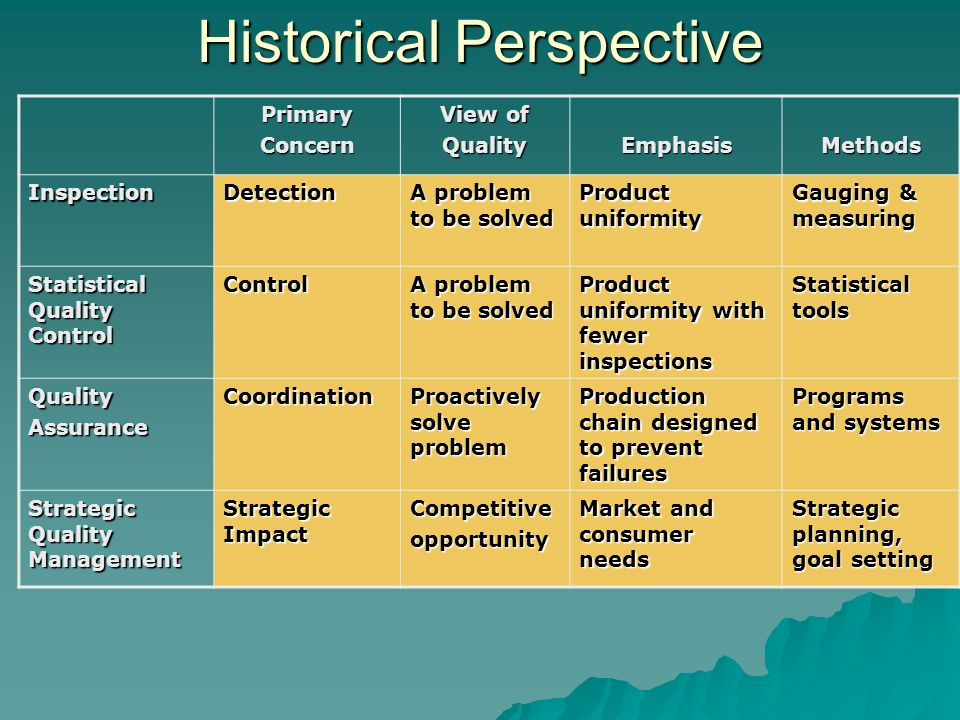 historical perspective of management essay Search for free essays early management thought in perspective management is not a new concept it has been employed for thousands of years.