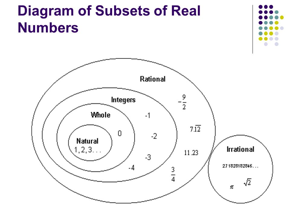 Diagram of Subsets of Real Numbers
