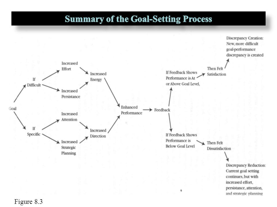 summary of the goal Understanding the goal: the best-seller by eli goldratt and jeff cox 196,272 views share like  the goal by eliyahu m goldratt - a book review rahul wane.