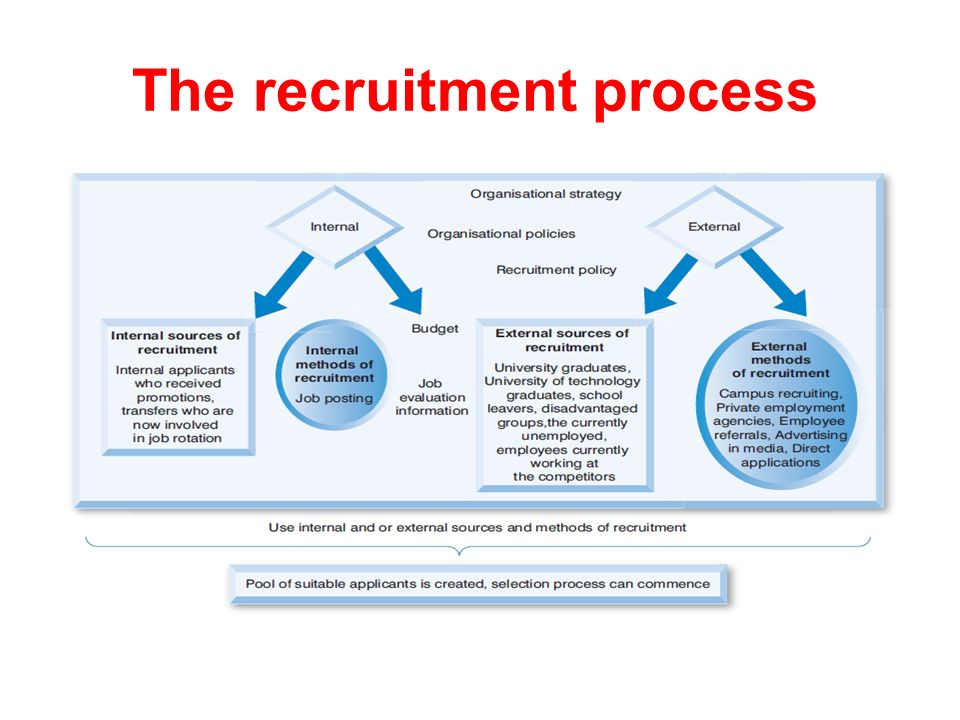 organizations plan recruitment using internal and external sources essay Advantages and disadvantages of both internal and external recruitment essays external sources internal recruitment a plan of an organization.